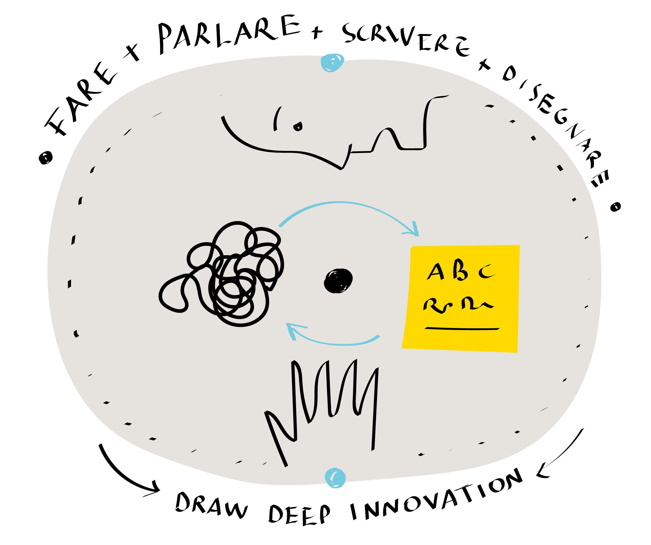 Perché Draw Deep Innovation funziona nei processi organizzativi